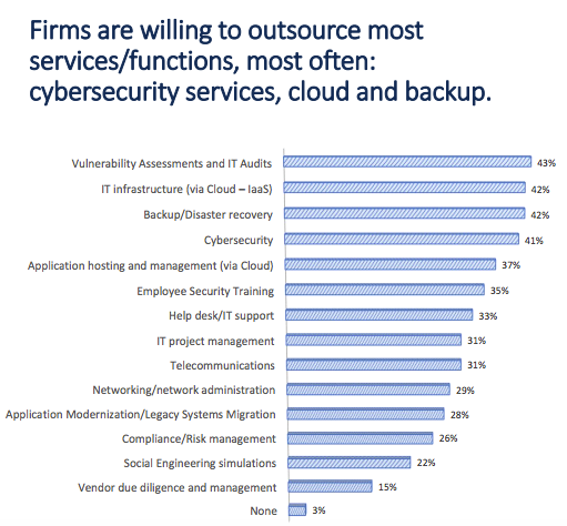 Private Equity Outsourcing Preferences around Private Equity Technology