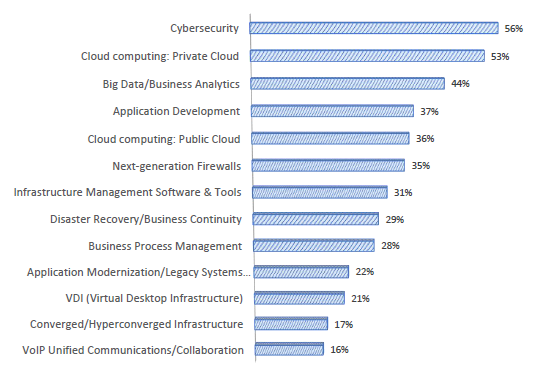 Technology Investments for Private Equity, Private equity cybersecurity, private equity cloud
