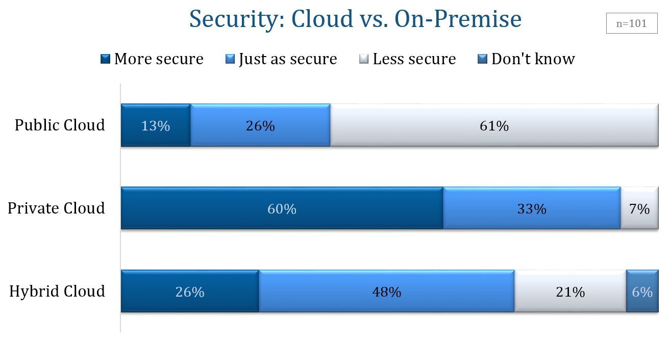 Security: Cloud vs. On-Premise