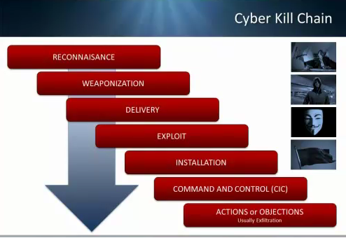 Lockheed Martin's Cyber Kill Chain