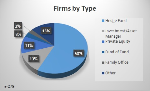 Hedge Funds by Type