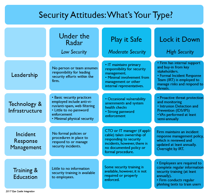 What's your Attitude Toward Security?