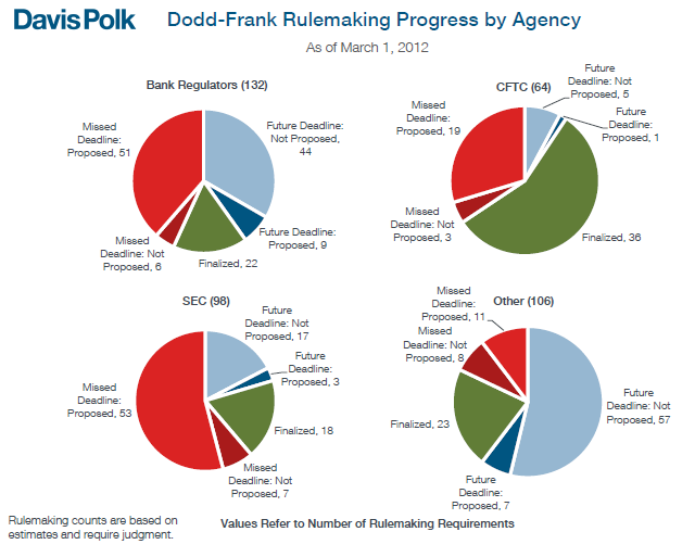 Dodd-Frank Deadlines by Agency Status