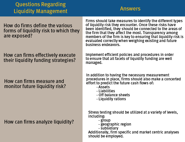 liquidity risk management frequently asked questions