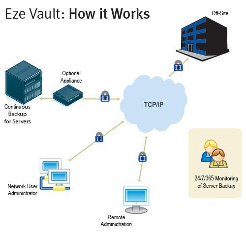 Eze Vault- DR for hedge funds, hedge fund disaster recovery