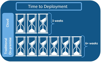 Cloud: Time to Deployment