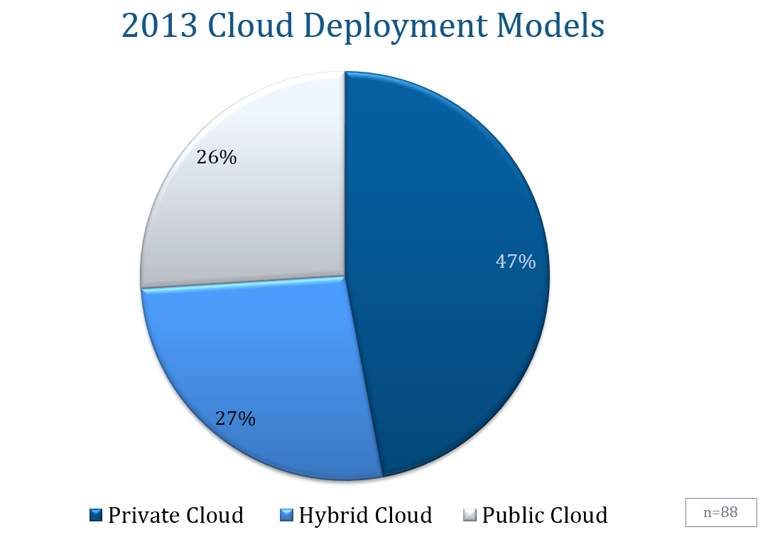 2013 Cloud Deployment Models