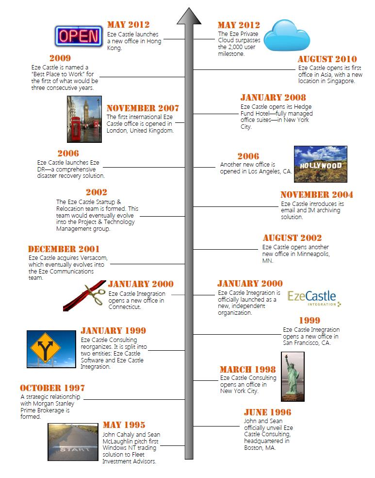 history of eze castle integration timeline