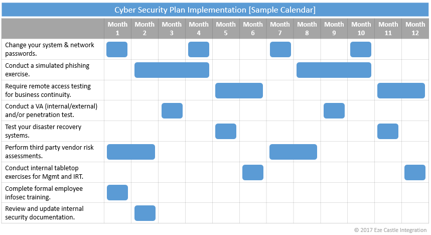 an achievable calendar for cyber security plan implementation