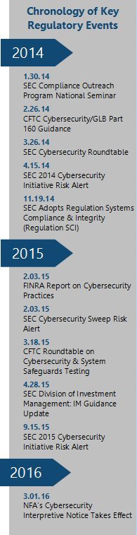SEC Cybersecurity Plan - Chronology of Regulatory Events