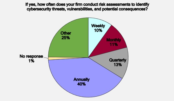 Frequency of risk assessments