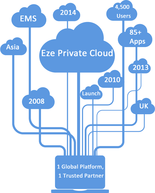 Eze Private Cloud History