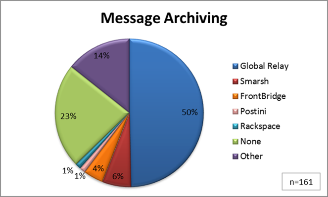 Message Archiving - Hedge Fund Benchmark Study