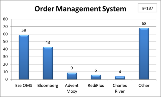 Order Management System - Hedge Fund Benchmark Study
