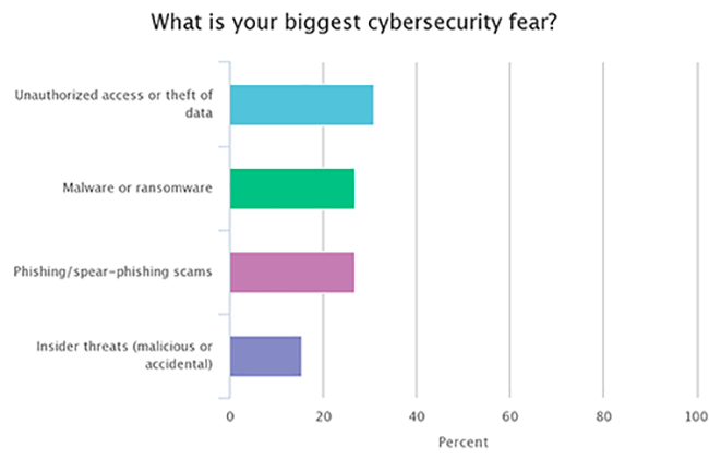 top cybersecurity fears for hedge funds