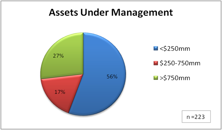Hedge Fund Benchmark Study: Assets Under Management