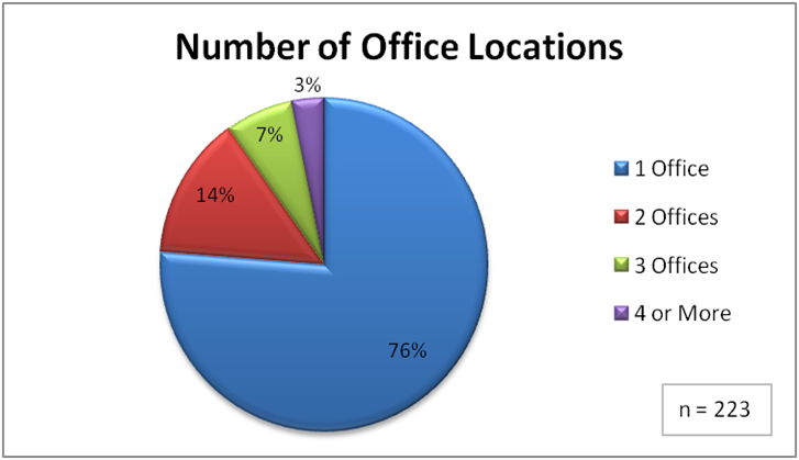 number of office locations