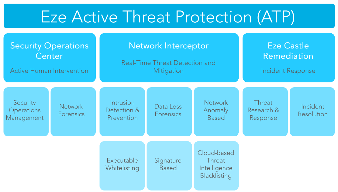 Intrusion Detection System against advanced persistent threat; Cybersecurity Threat Prevention; hedge fund cybersecurity