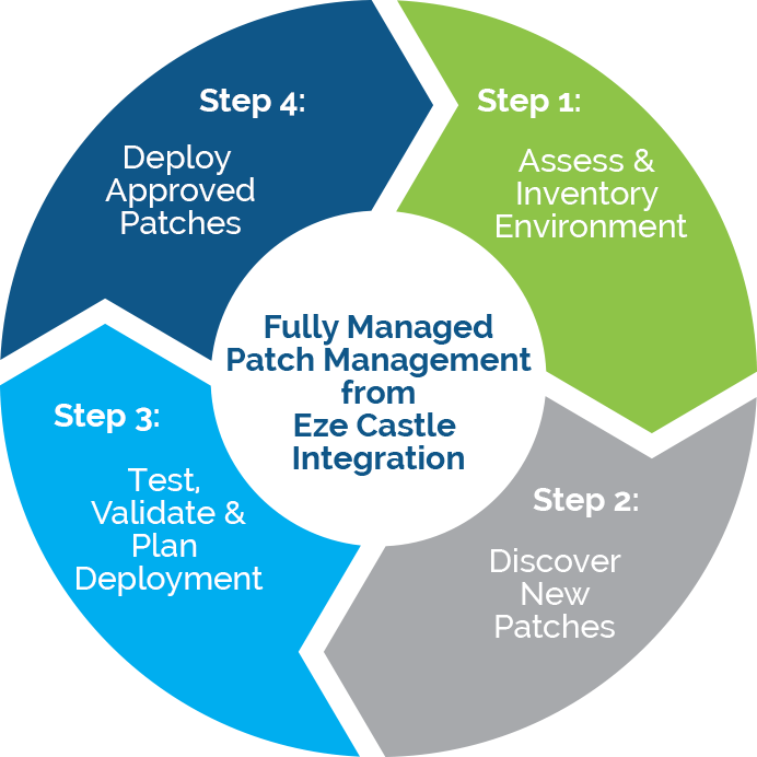 Eze Patch Management Process