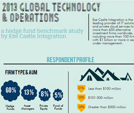 Infographic: 2013 Hedge Fund Benchmark Study Results