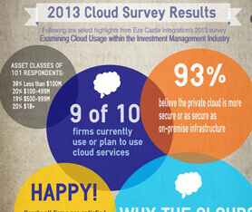 Infographic: 2013 Cloud Usage Survey Results