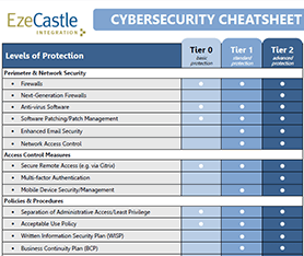 Cheatsheet: Cybersecurity Tiers of Protection